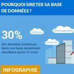 Infographie : Comment mettre à jour et enrichir votre base de données